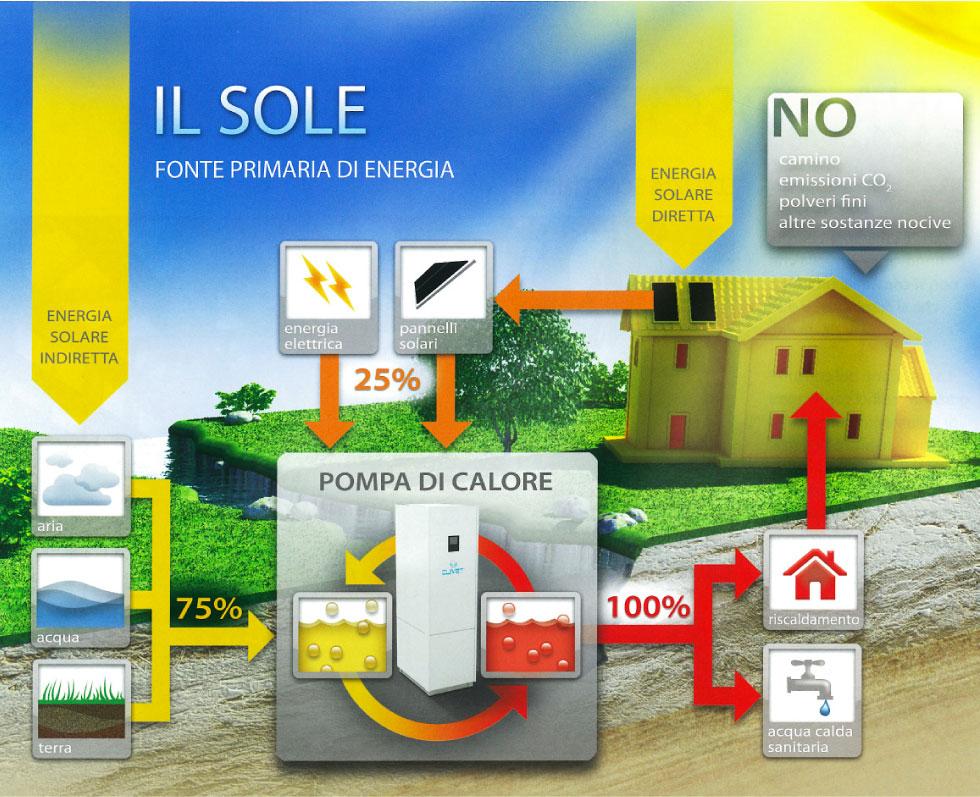Pompa di calore risparmio energetico casa for Impianto di riscaldamento con pompa di calore